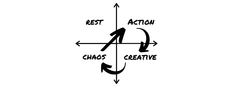 The Chaos Cycle